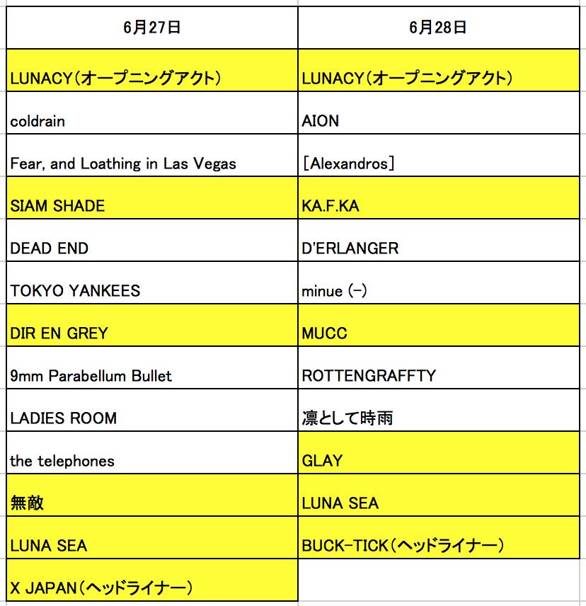 【予想】ルナフェスタイムテーブル 【LUNATIC FEST. 】